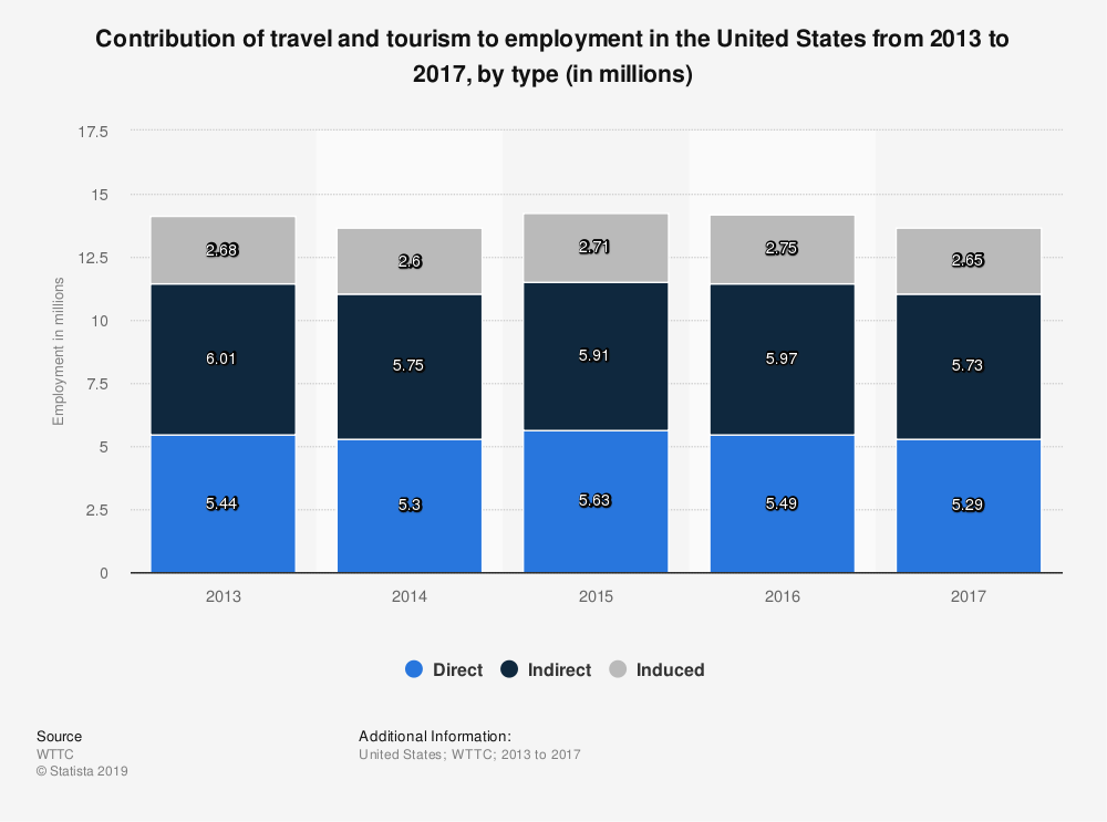 Statistic: Contribution of travel and tourism to employment in the United States from 2013 to 2017, by type (in millions) | Statista