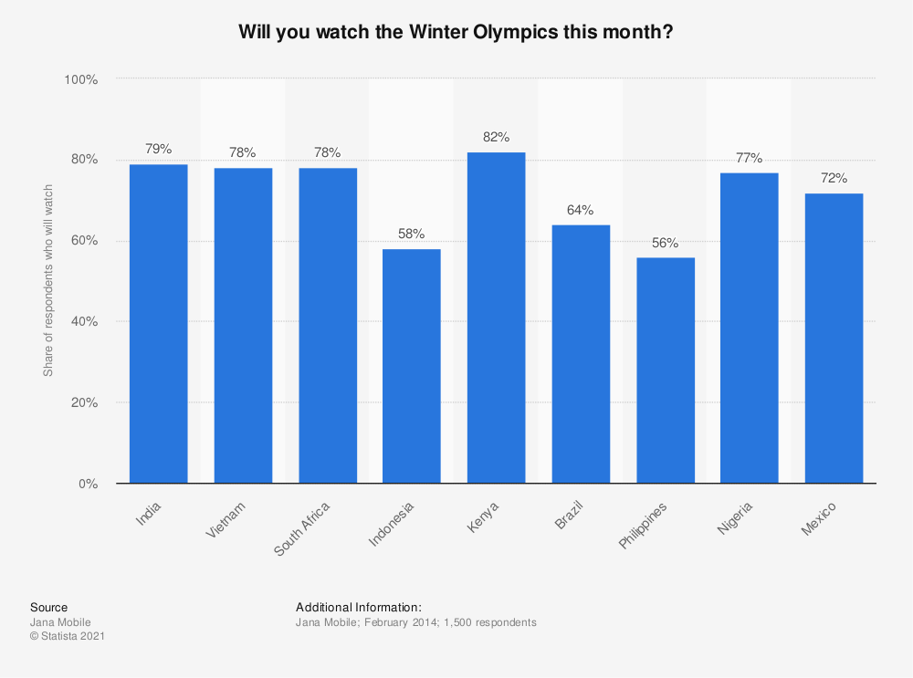 Statistic: Will you watch the Winter Olympics this month? | Statista