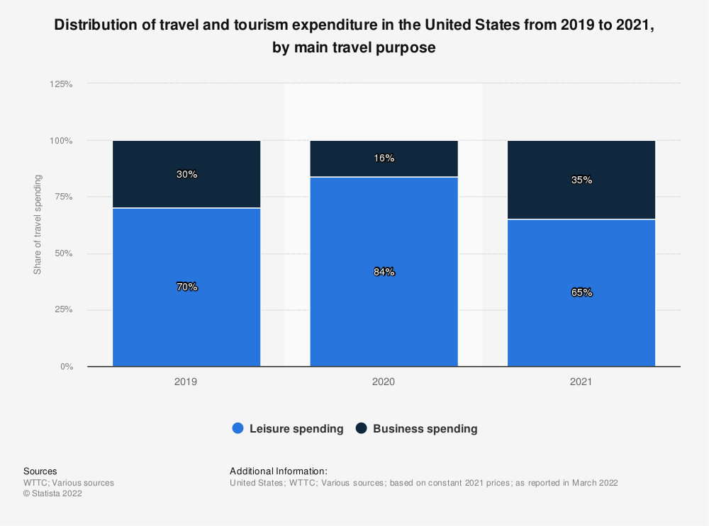 Statistic: Distribution of direct contribution of travel and tourism to GDP in the United States from 2013 to 2017, by type of travel spending | Statista