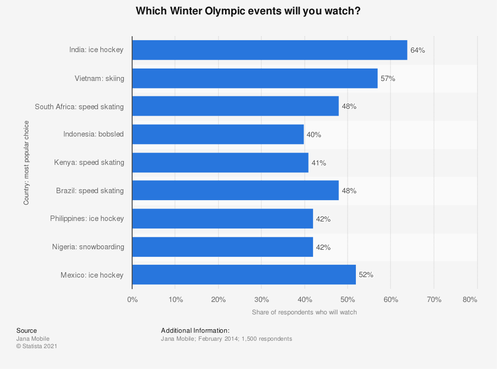Statistic: Which Winter Olympic events will you watch? | Statista
