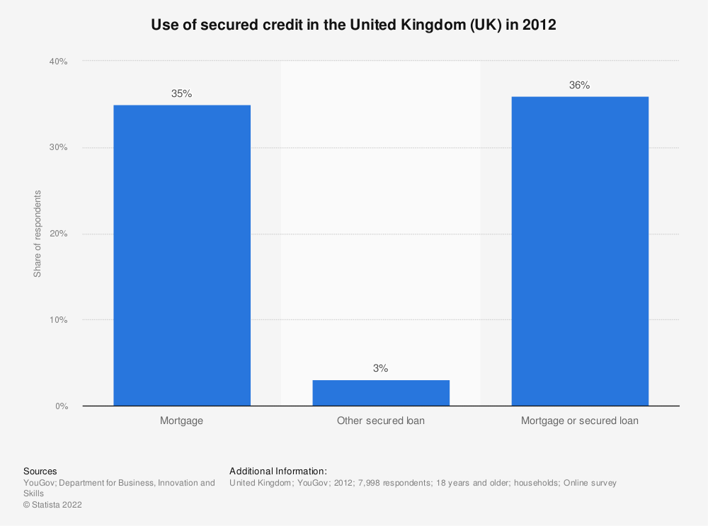 Statistic: Use of secured credit in the United Kingdom (UK) in 2012 | Statista