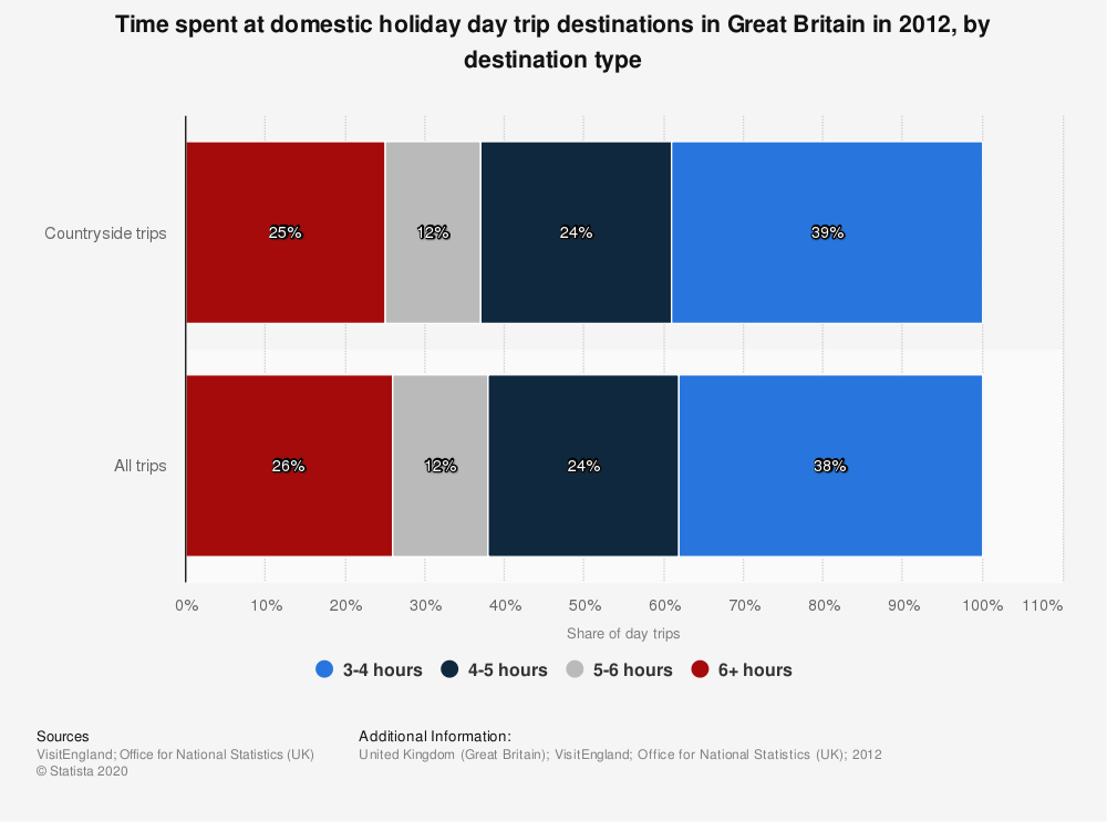 Statistic: Time spent at domestic holiday day trip destinations in Great Britain in 2012, by destination type | Statista
