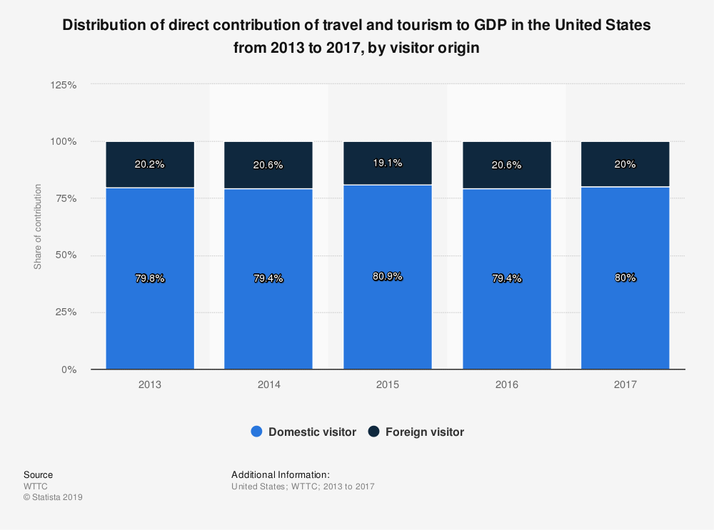 Statistic: Distribution of direct contribution of travel and tourism to GDP in the United States from 2013 to 2017, by visitor origin | Statista