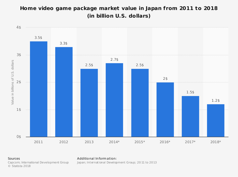 Statistic: Home video game package market value in Japan from 2011 to 2018 (in billion U.S. dollars) | Statista