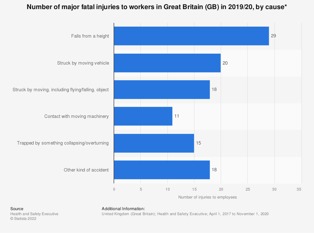 Statistic: Number of major fatal injuries to workers  in Great Britain (GB) in 2018/19, by cause* | Statista