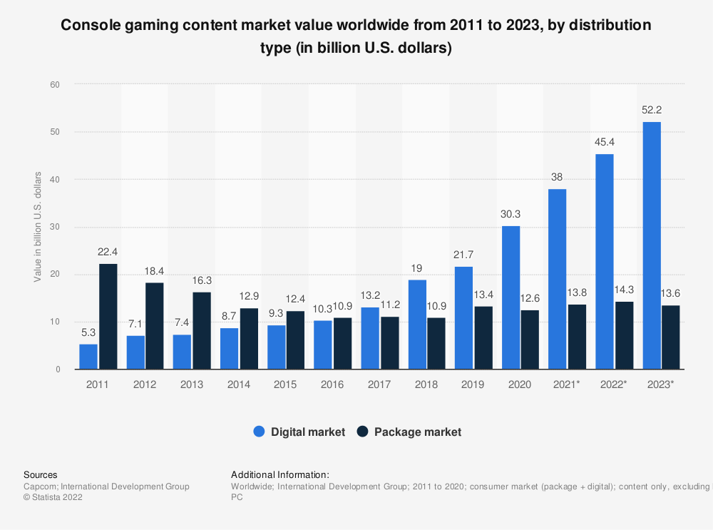 Statistic: Video game consumer market value worldwide from 2011 to 2020, by distribution type (in billion U.S. dollars) | Statista