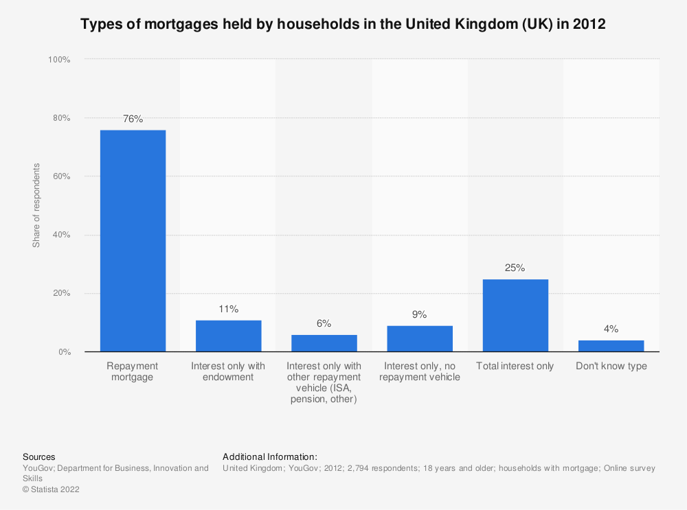 Statistic: Types of mortgages held by households in the United Kingdom (UK) in 2012  | Statista