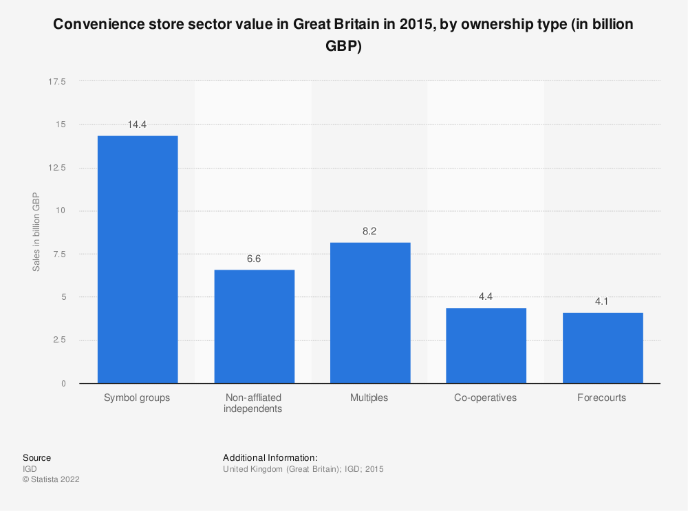Statistic: Convenience store sector value in Great Britain in 2015, by ownership type (in billion GBP)   Statista