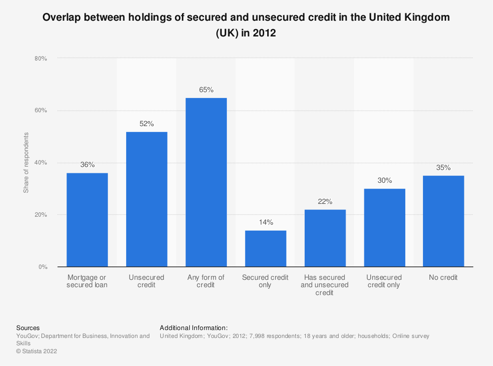 Statistic: Overlap between holdings of secured and unsecured credit in the United Kingdom (UK) in 2012  | Statista