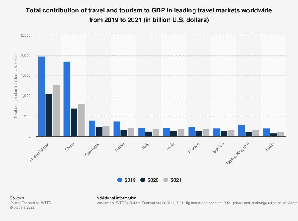 Statistic: Total contribution of travel and tourism to GDP in selected countries worldwide in 2019 and 2020 (in billion U.S. dollars) | Statista