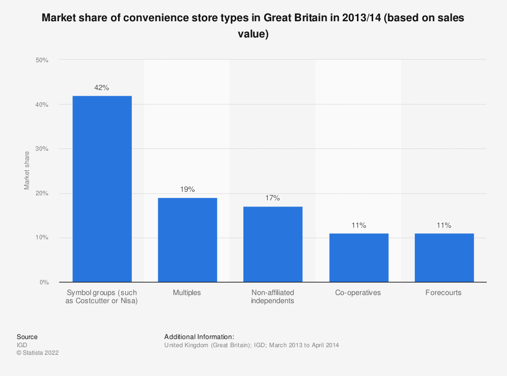 Statistic: Market share of convenience store types in Great Britain in 2013/14 (based on sales value) | Statista