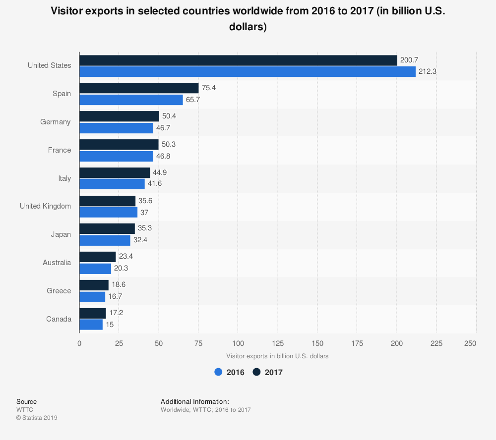 Statistic: Visitor exports in selected countries worldwide from 2016 to 2017 (in billion U.S. dollars)   Statista