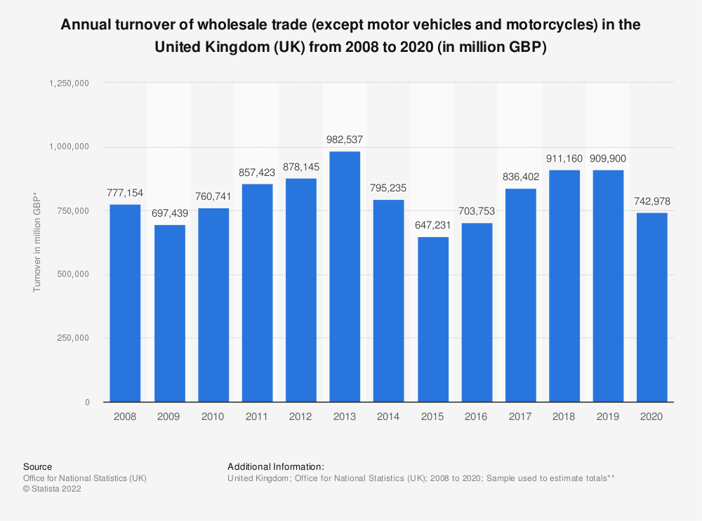 Statistic: Annual turnover of wholesale trade (except motor vehicles and motorcycles) in the United Kingdom (UK) from 2008 to 2017 (in million GBP) | Statista