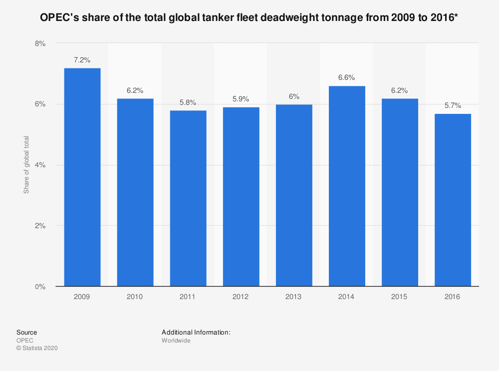 Statistic: OPEC's share of the total global tanker fleet deadweight tonnage from 2009 to 2016* | Statista