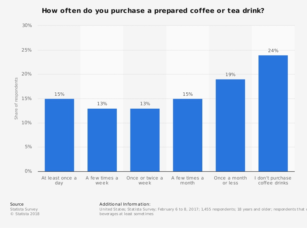 Statistic: How often do you purchase a prepared coffee or tea drink? | Statista