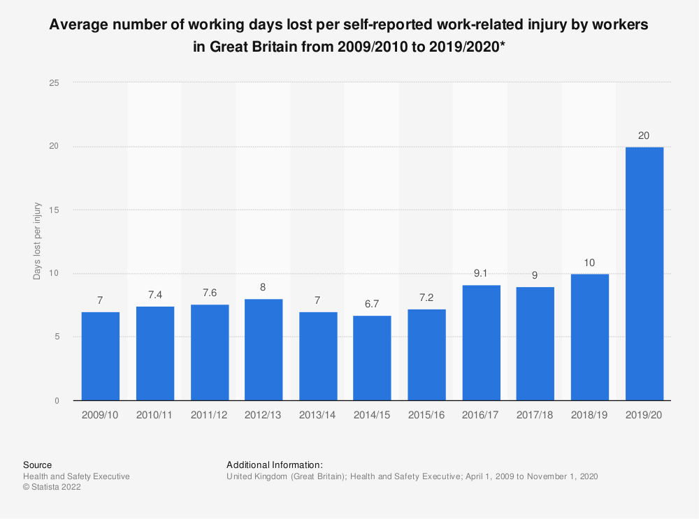Statistic: Average number of working days lost per self-reported work-related injury by workers in Great Britain from 2009/2010 to 2019/2020* | Statista