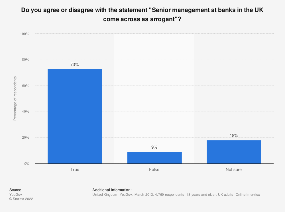 "Statistic: Do you agree or disagree with the statement ""Senior management at banks in the UK come across as arrogant""? 