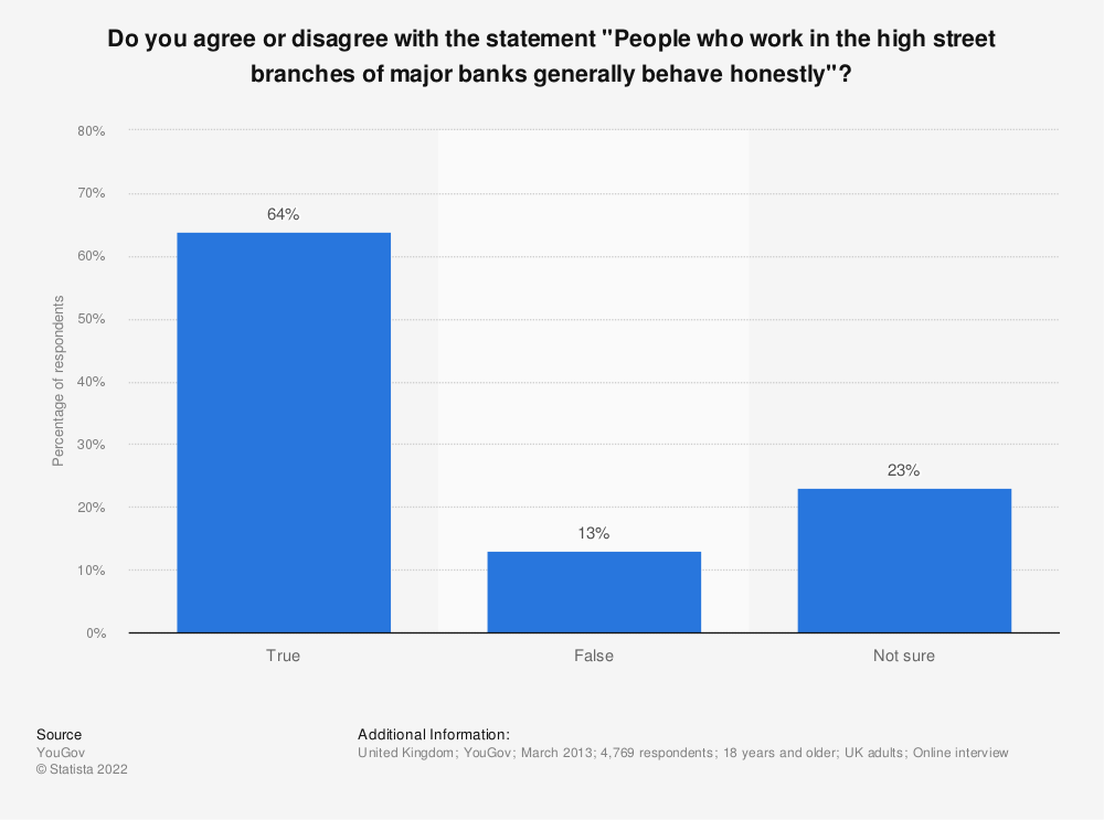 """Statistic: Do you agree or disagree with the statement """"People who work in the high street branches of major banks generally behave honestly""""? 