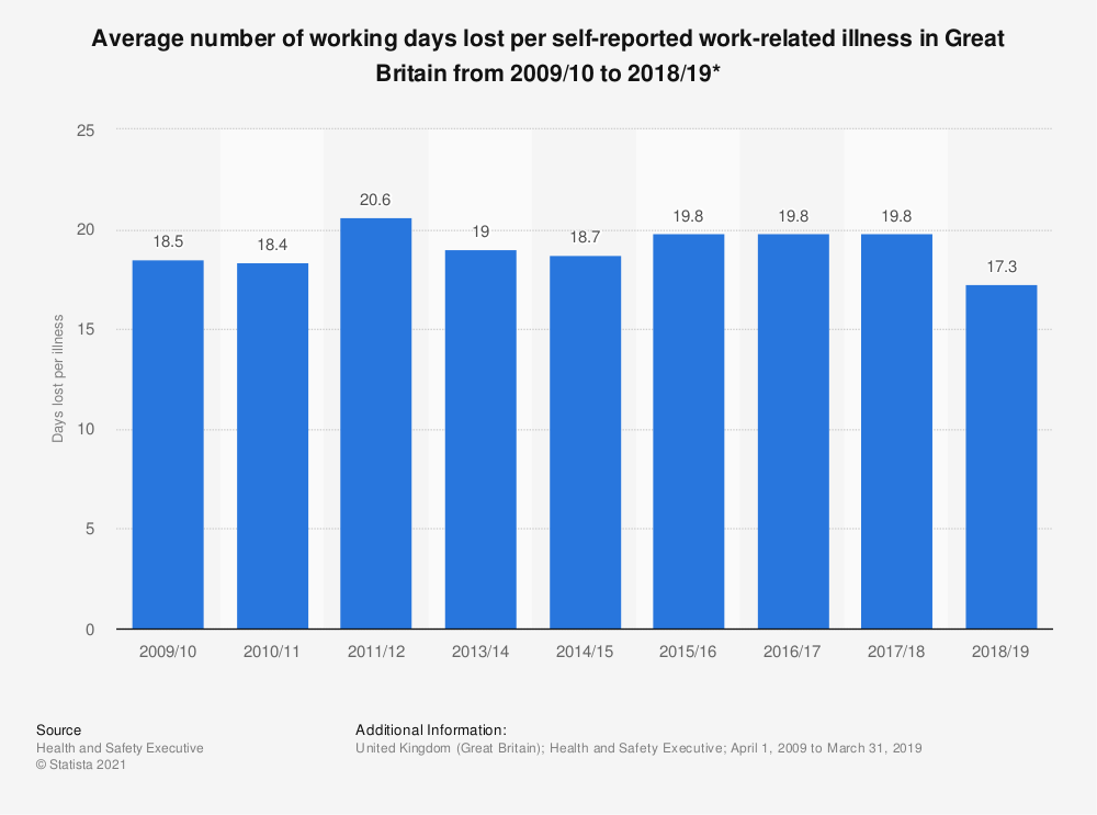 Statistic: Average number of working days lost per self-reported work-related illness in Great Britain from 2009/10 to 2018/19* | Statista