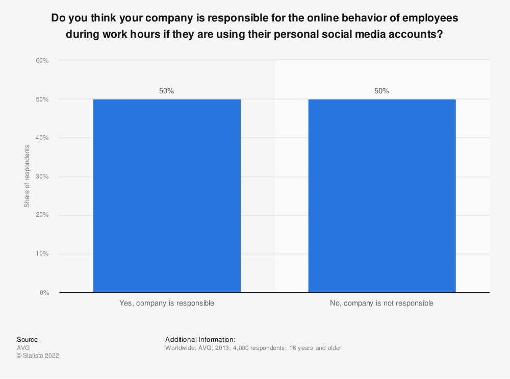 Statistic: Do you think your company is responsible for the online behavior of employees during work hours if they are using their personal social media accounts? | Statista