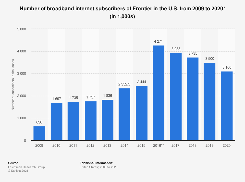Statistic: Number of broadband internet subscribers of Frontier in the U.S. from 2009 to 2017 (in 1,000s) | Statista