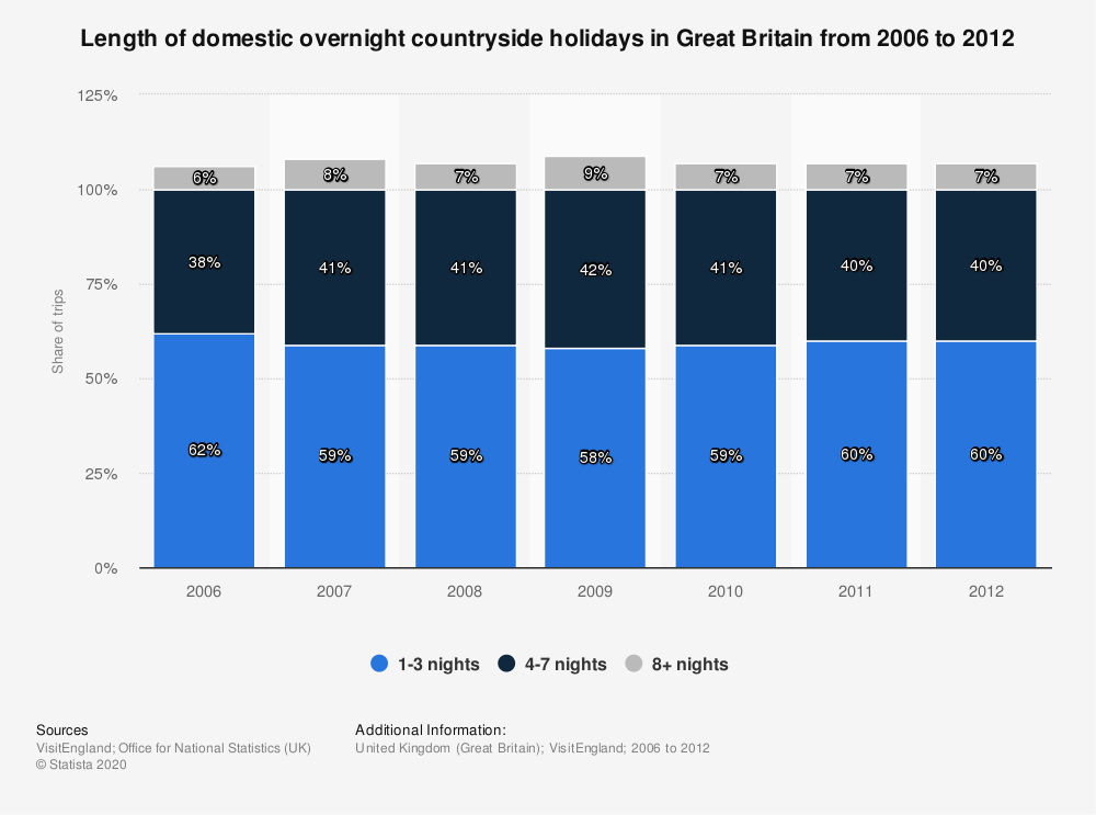 Statistic: Length of domestic overnight countryside holidays in Great Britain from 2006 to 2012 | Statista