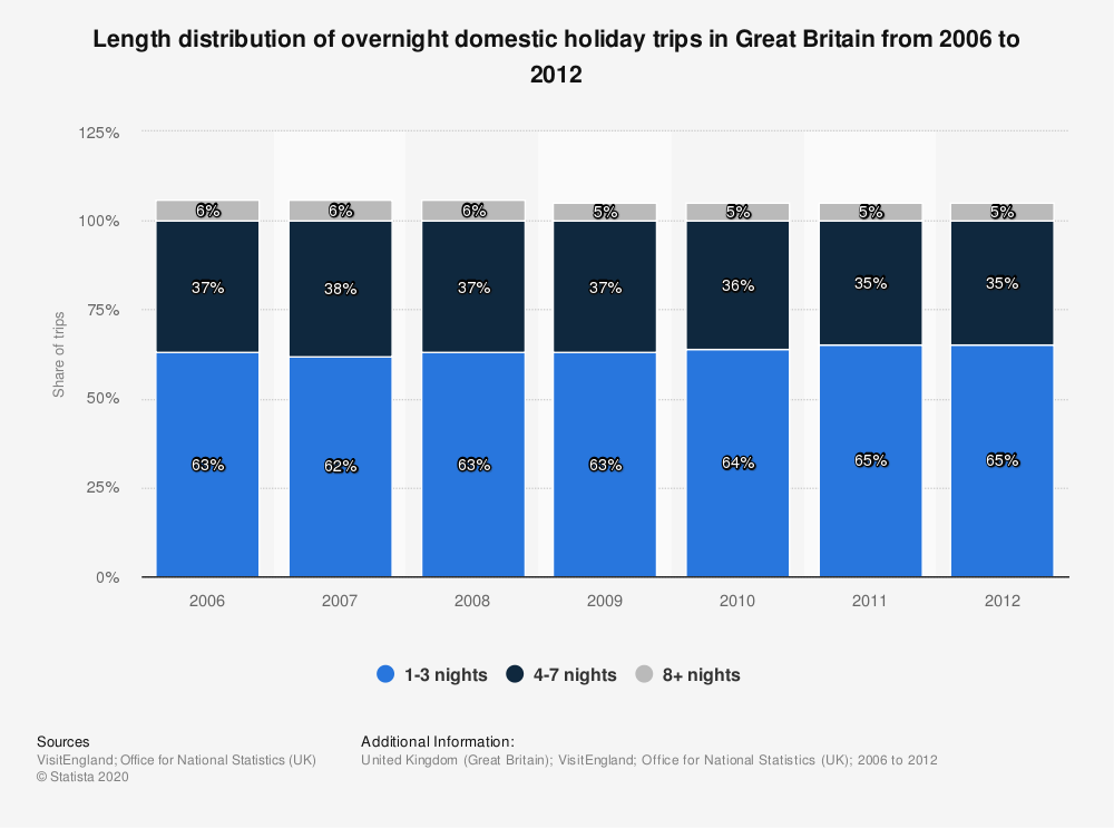 Statistic: Length distribution of overnight domestic holiday trips in Great Britain from 2006 to 2012 | Statista