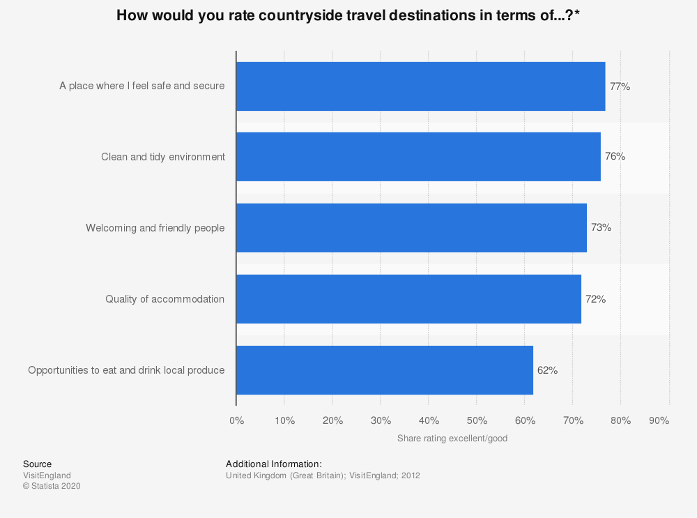 Statistic: How would you rate countryside travel destinations in terms of...?* | Statista