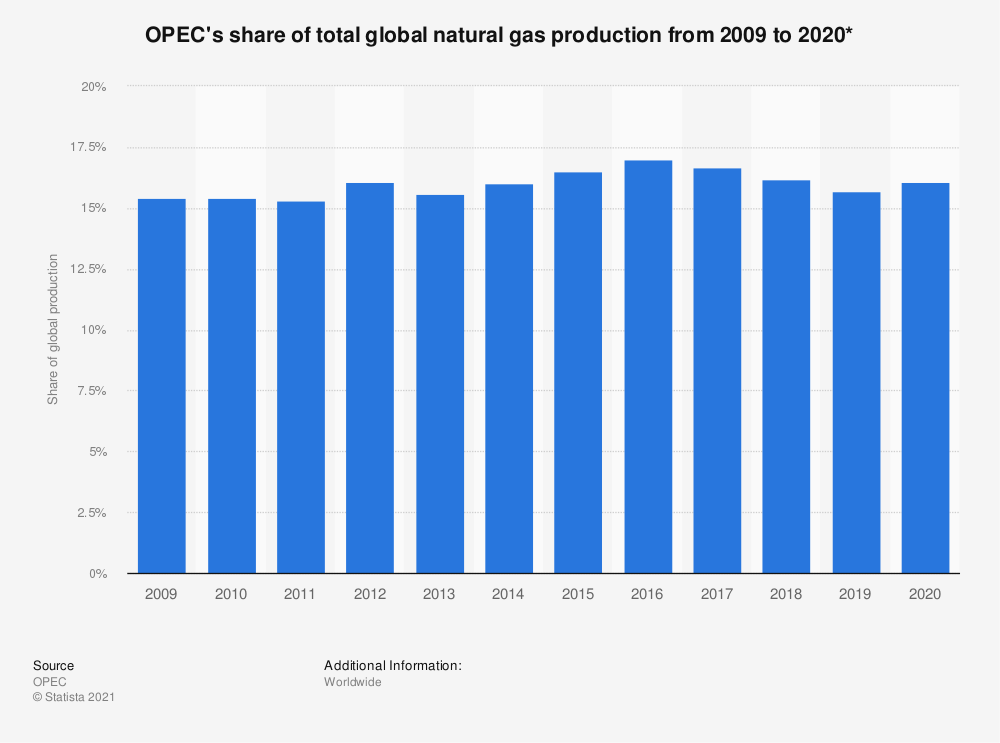 Statistic: OPEC's share of total global natural gas production from 2009 to 2018* | Statista