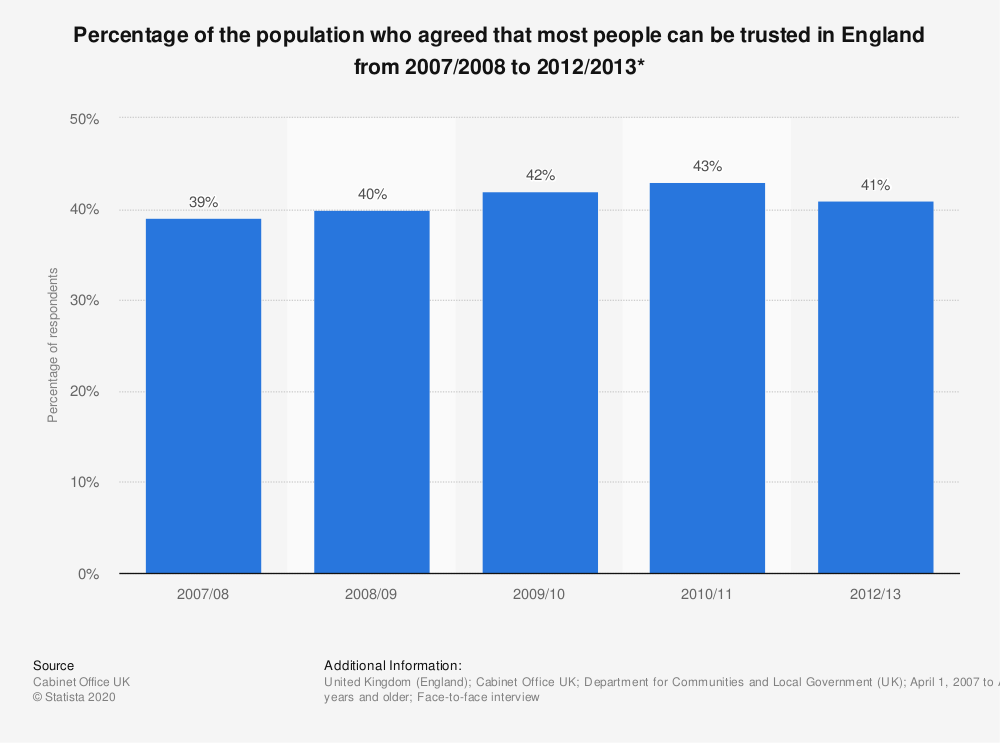 Statistic: Percentage of the population who agreed that most people can be trusted in England from 2007/2008 to 2012/2013* | Statista