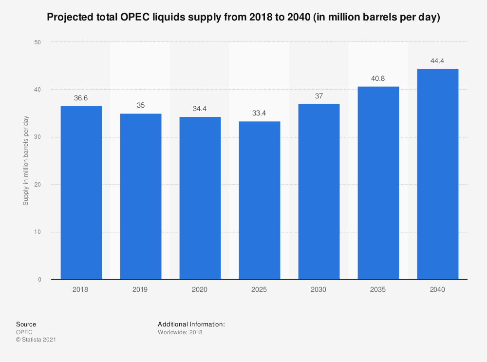 Statistic: Projected total OPEC liquids supply from 2016 to 2040 (in million barrels per day) | Statista