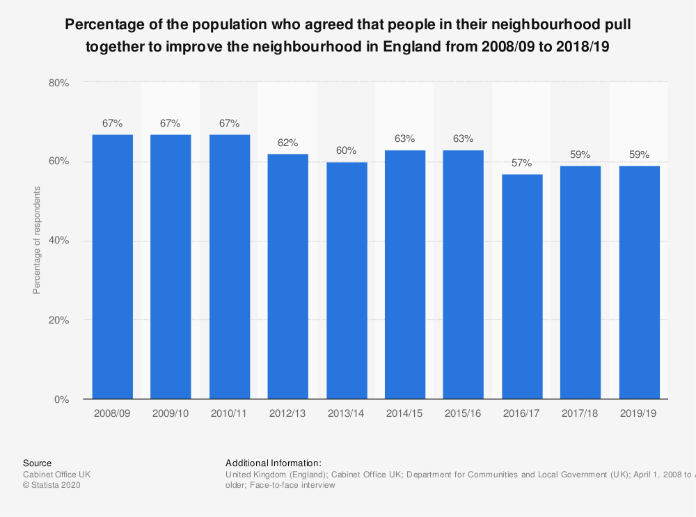 Statistic: Percentage of the population who agreed that people in their neighbourhood pull together to improve the neighbourhood in England from 2008/2009 to 2015/2016* | Statista