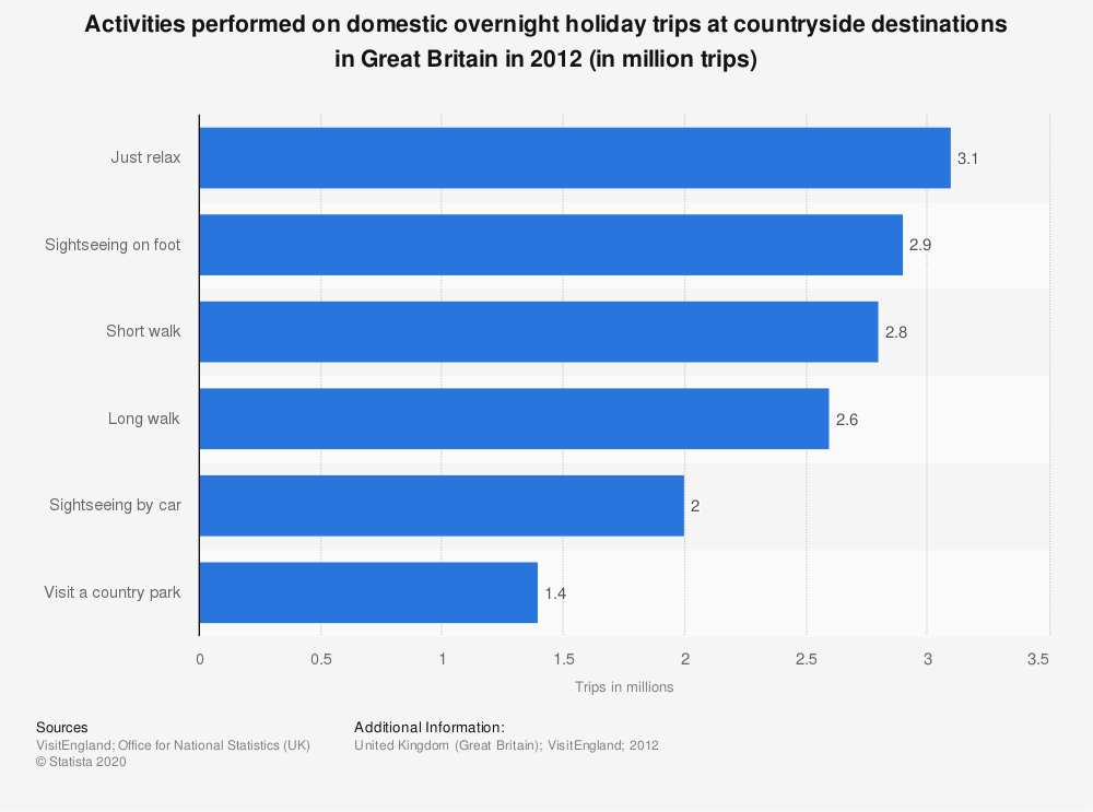 Statistic: Activities performed on domestic overnight holiday trips at countryside destinations in Great Britain in 2012 (in million trips) | Statista
