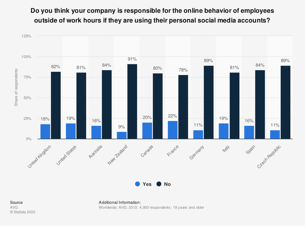 Statistic: Do you think your company is responsible for the online behavior of employees outside of work hours if they are using their personal social media accounts? | Statista