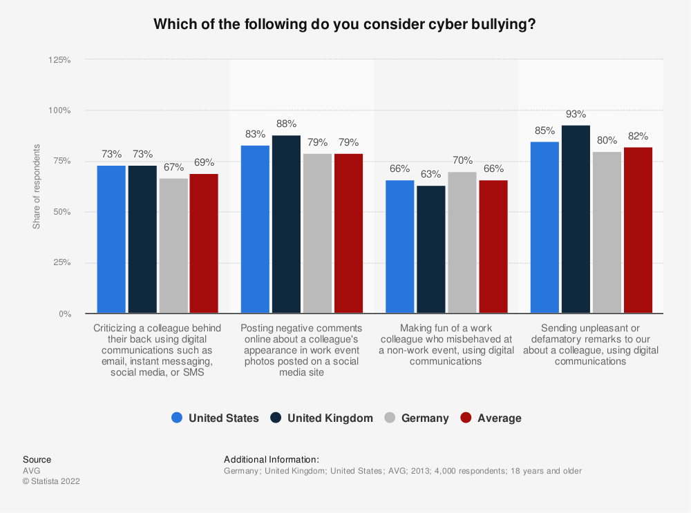 Statistic: Which of the following do you consider cyber bullying? | Statista