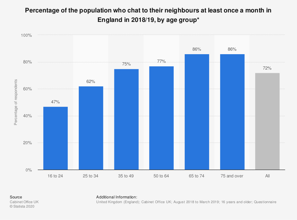 Statistic: Percentage of the population who chat to their neighbours at least once a month in England in 2017/2018, by age group* | Statista