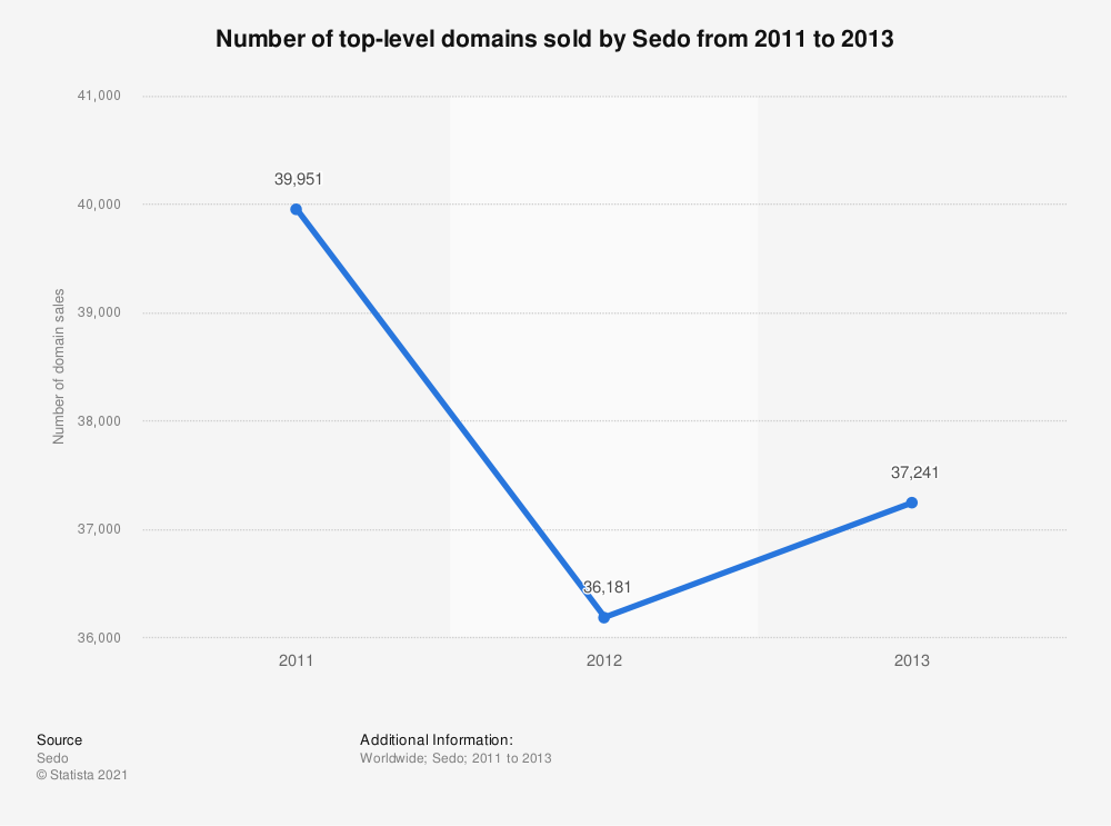 Statistic: Number of top-level domains sold by Sedo from 2011 to 2013 | Statista