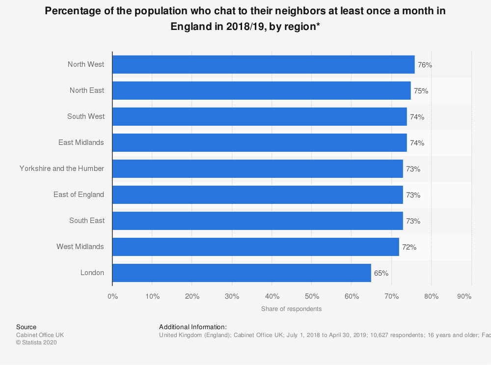 Statistic: Percentage of the population who chat to their neighbors at least once a month in England in 2018/19, by region* | Statista