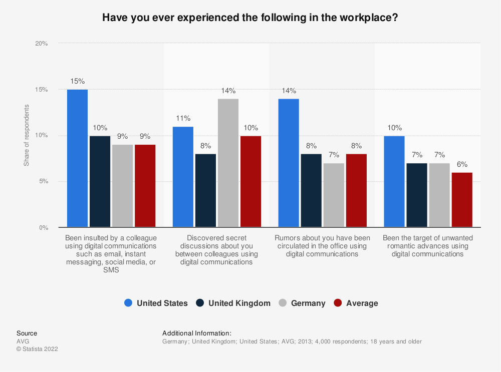 Statistic: Have you ever experienced the following in the workplace? | Statista