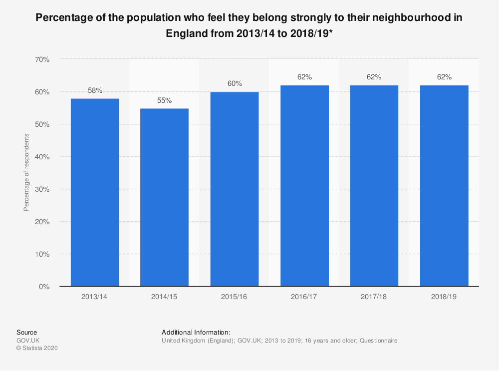 Statistic: Percentage of the population who feel they belong strongly to their neighbourhood in England from 2013/14 to 2018/19* | Statista