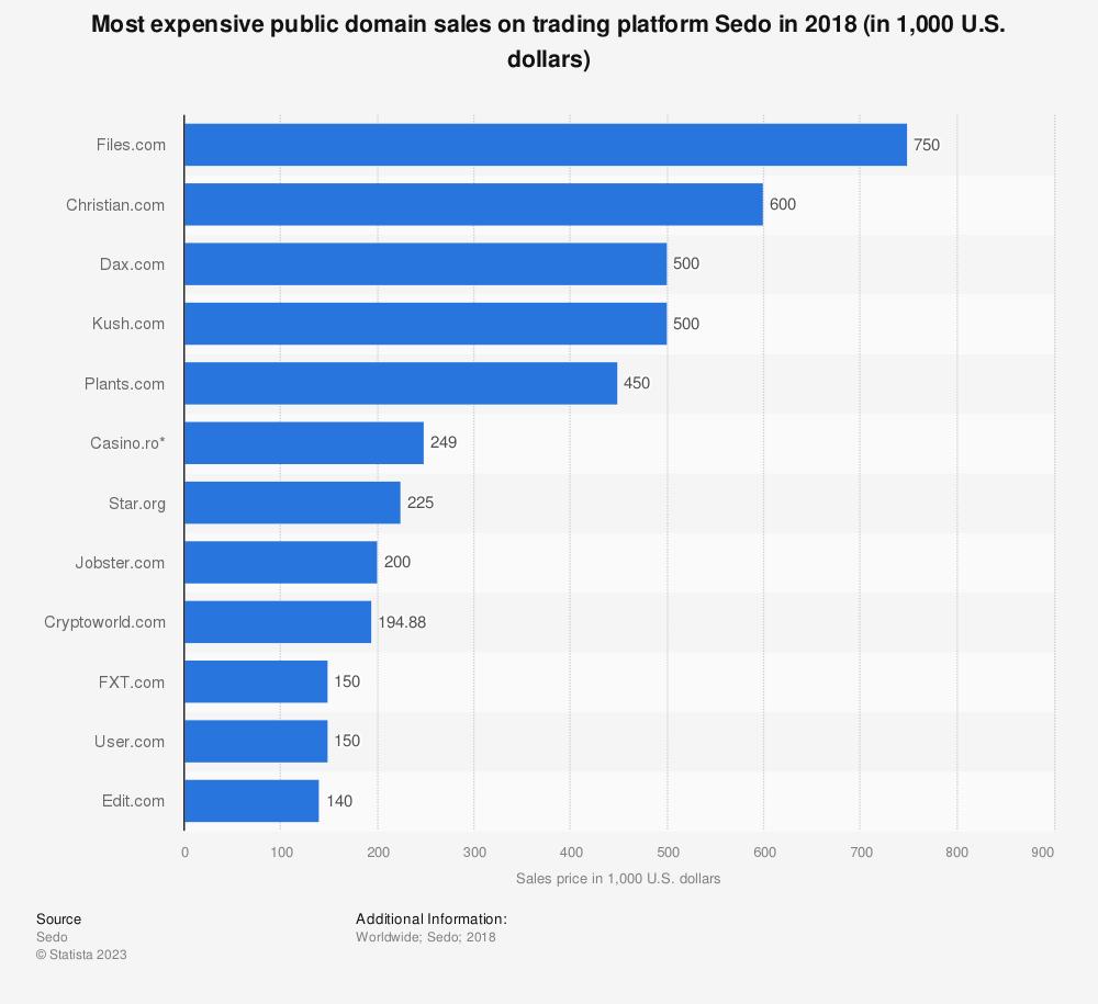 Statistic: Most expensive public domain sales on trading platform Sedo in 2018 (in 1,000 U.S. dollars) | Statista