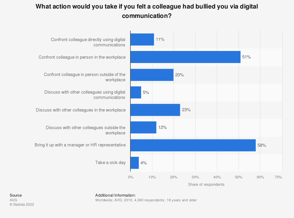 Statistic: What action would you take if you felt a colleague had bullied you via digital communication? | Statista