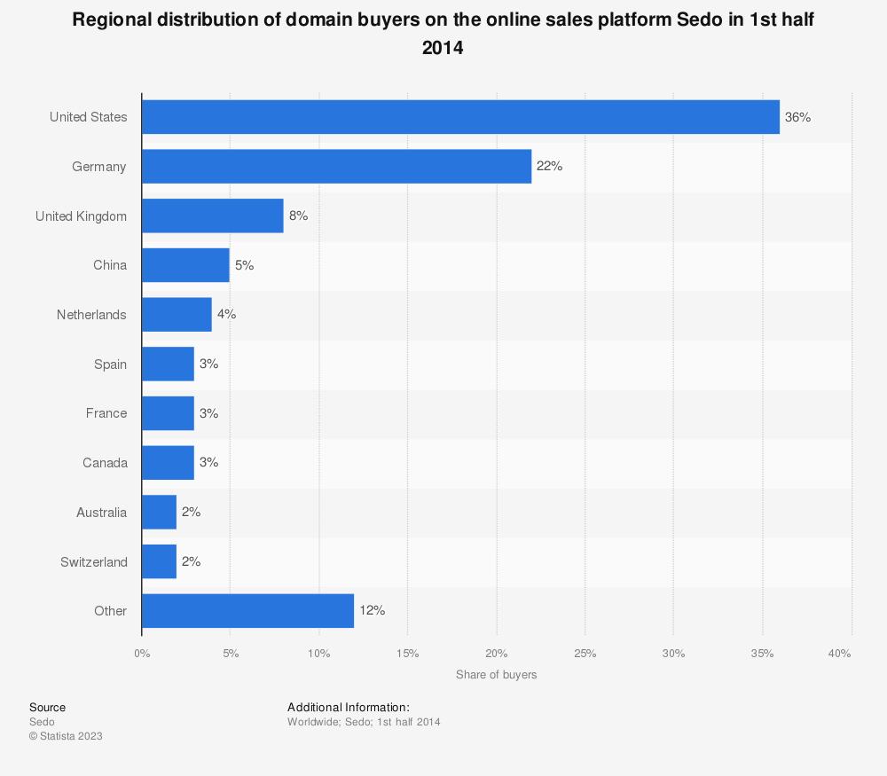 Statistic: Regional distribution of domain buyers on the online sales platform Sedo in 1st half 2014 | Statista