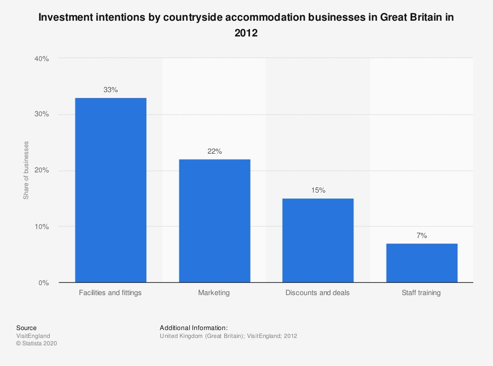 Statistic: Investment intentions by countryside accommodation businesses in Great Britain in 2012 | Statista