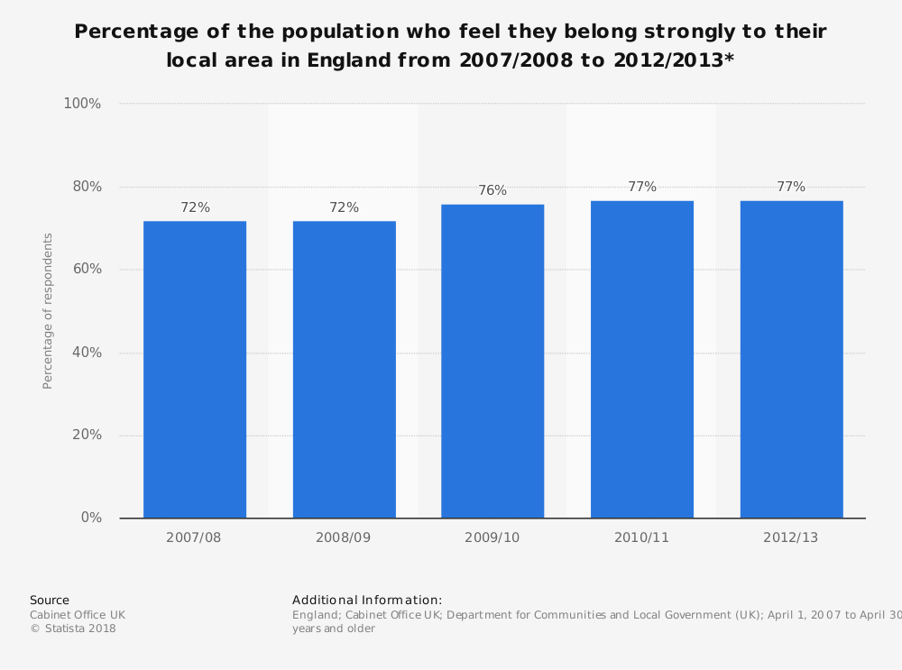 Statistic: Percentage of the population who feel they belong strongly to their local area in England from 2007/2008 to 2012/2013* | Statista