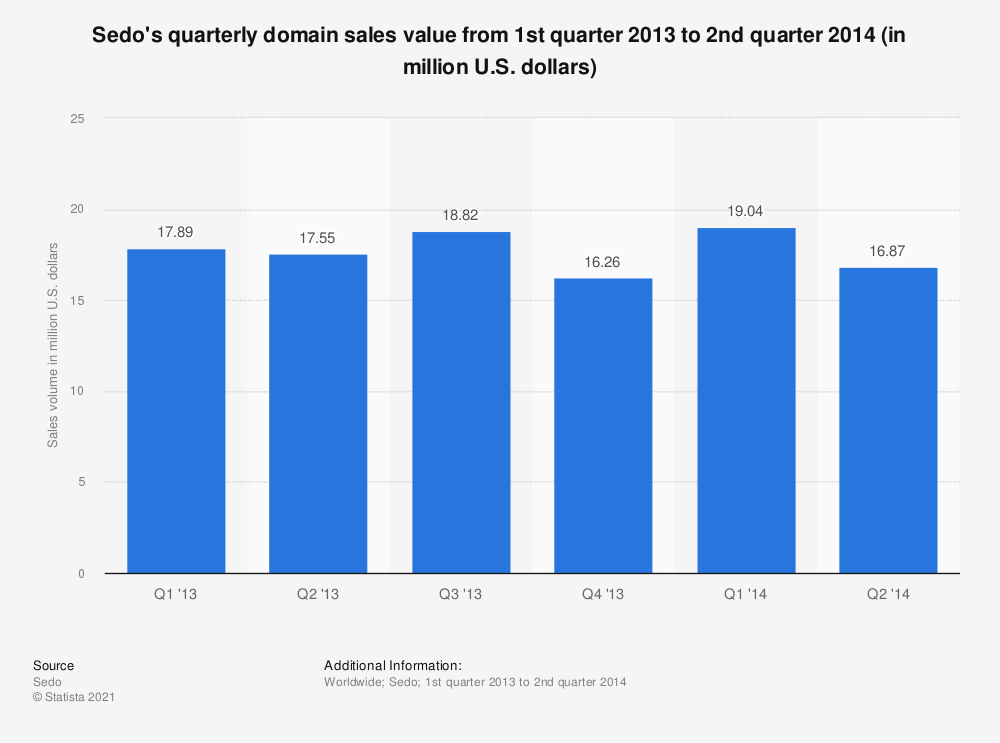 Statistic: Sedo's quarterly domain sales value from 1st quarter 2013 to 2nd quarter 2014 (in million U.S. dollars) | Statista