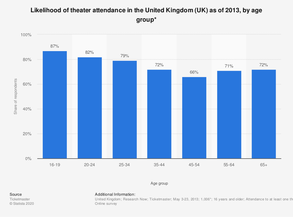 Statistic: Likelihood of theater attendance in the United Kingdom (UK) as of 2013, by age group* | Statista