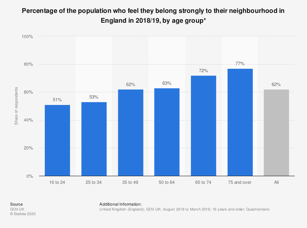 Statistic: Percentage of the population who feel they belong strongly to their neighbourhood in England in 2018/19, by age group* | Statista