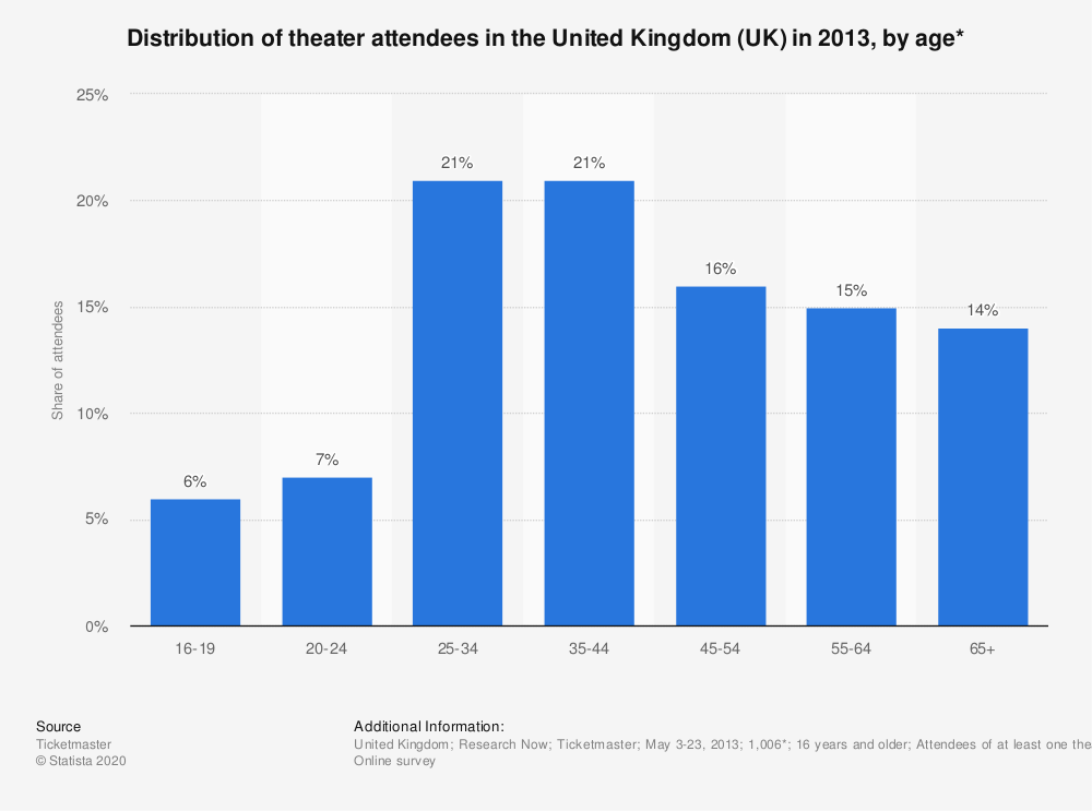 Statistic: Distribution of theater attendees in the United Kingdom (UK) in 2013, by age* | Statista
