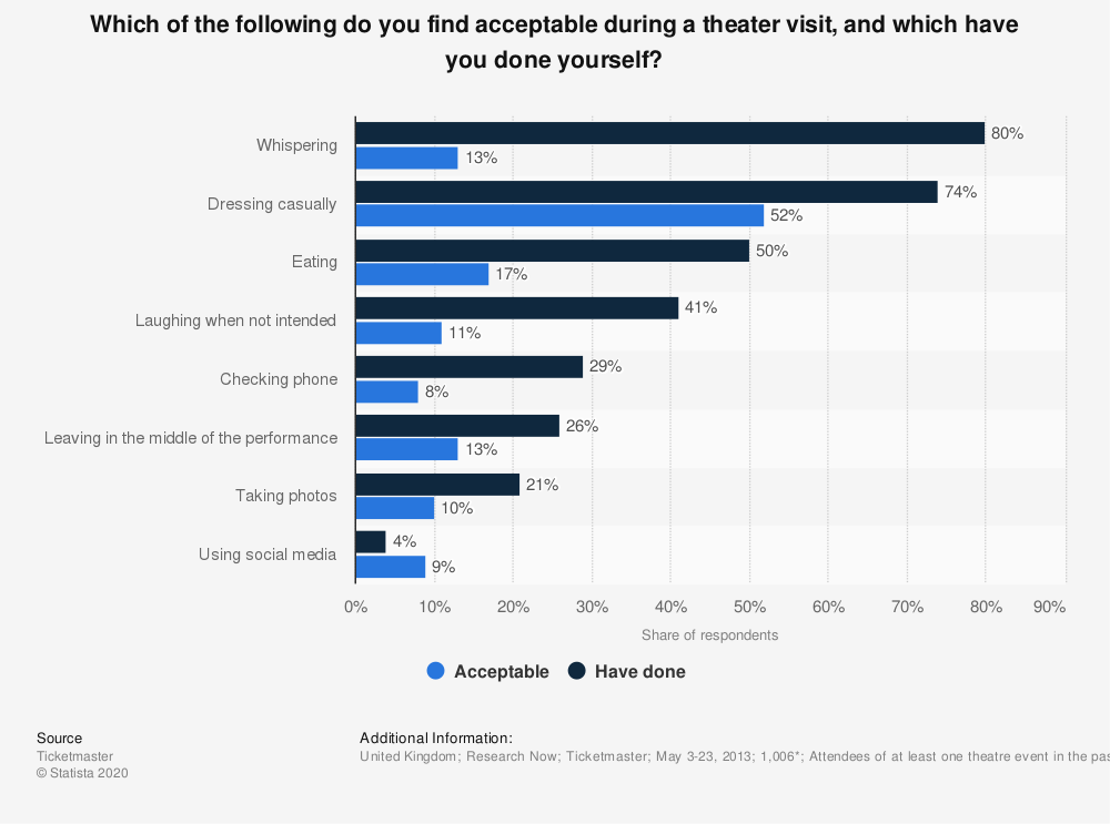 Statistic: Which of the following do you find acceptable during a theater visit, and which have you done yourself?   Statista
